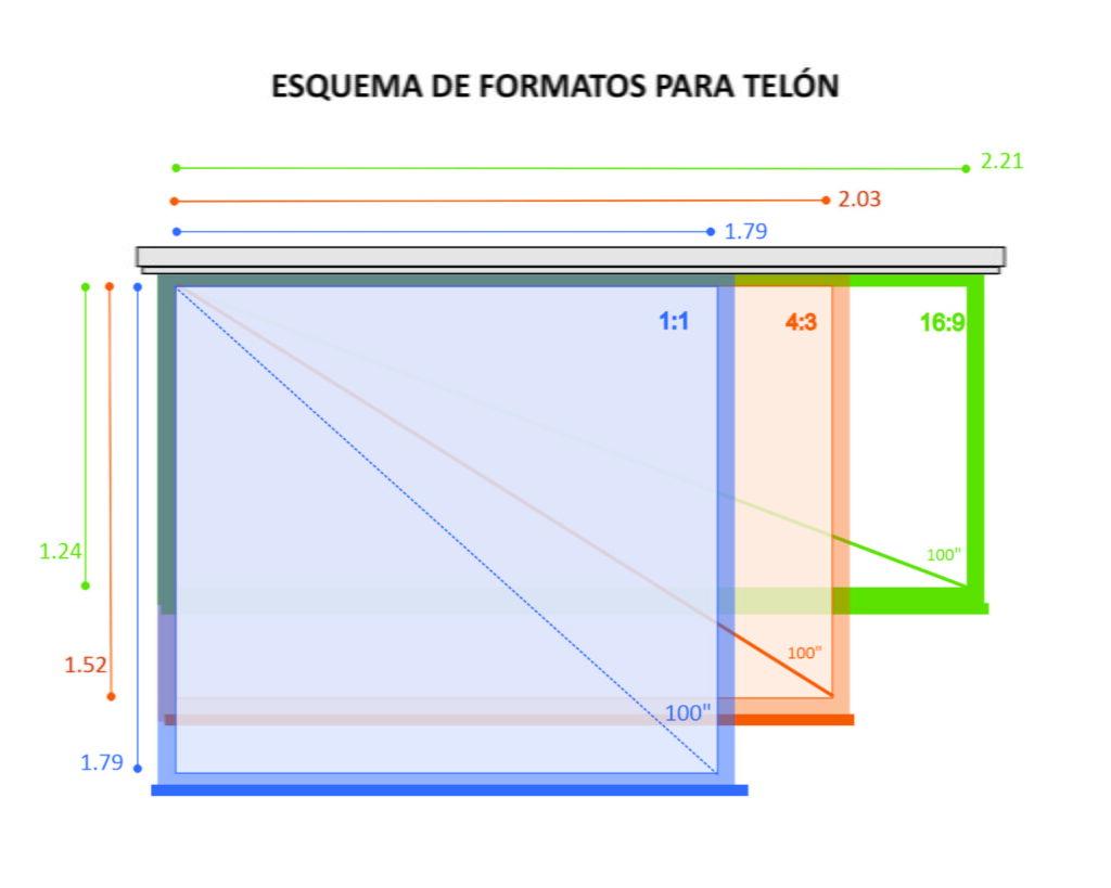 Formatos y tamaño de telones para videobeam